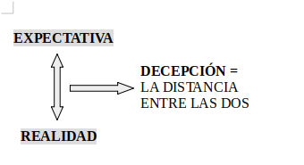 Diagrama Realidad - Expectativa